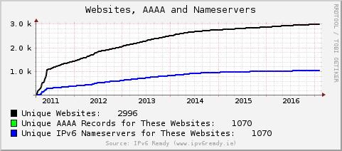 [IPv6 Websites, AAAA and Nameservers]