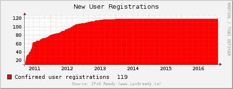 [User Registrations]