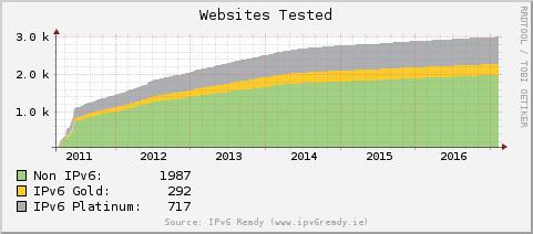 [IPv6 Ready Results Graph]